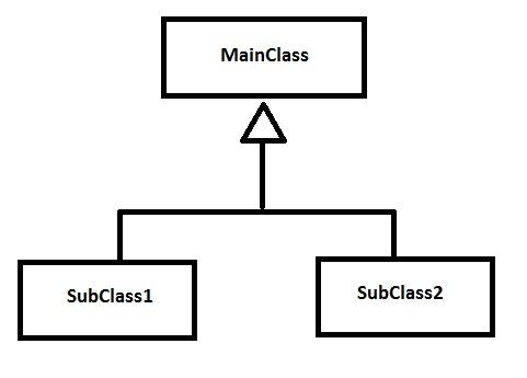 Generalization in Class Diagram