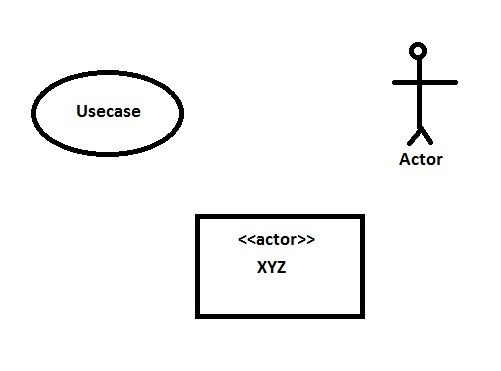 Actors and Use Cases in Use Case Diagram