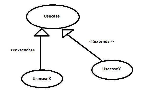 Extends Relationship in Use Case Diagram