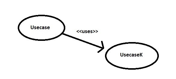 Uses Relationship in Use Case Diagram